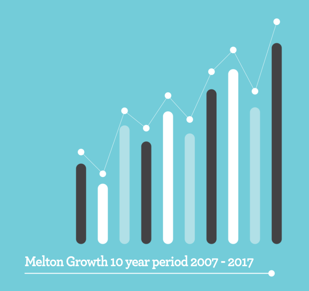 Melton Growth 10 Year Period 2007 - 2017